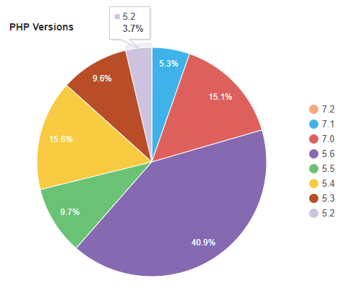 Pie-chart: WordPress PHP Usage Statistics