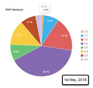 WordPress.org Statistics: PHP Versions