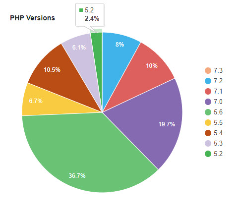 PHP WordPress Usage Statistics 2018-11